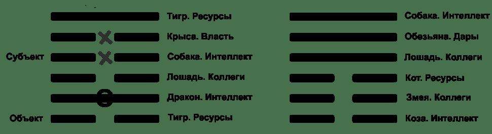 Разметка гексаграммы 4 1-й вариант