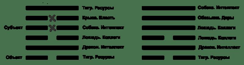 Разметка гексаграммы 4 2-й вариант