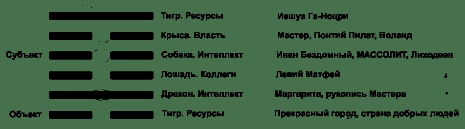 Разметка гексаграммы расстановка героев
